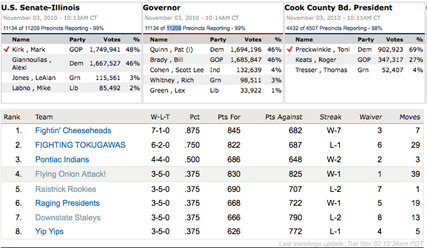 Election results are like fantasy football