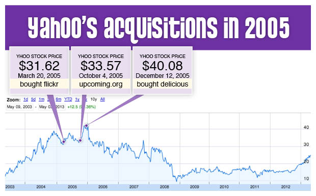 My favorite Yahoo acquisitions of 2005