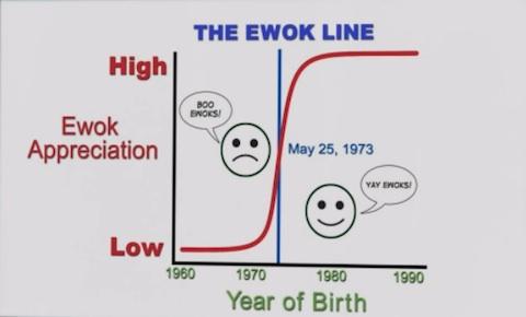 The ewok line