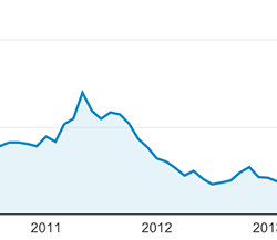 traffic stats for spudart.org from 2008 to 2015
