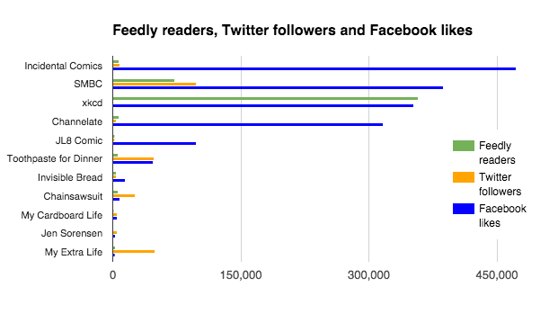 Feedly readers, Twitter followers, Facebook likes