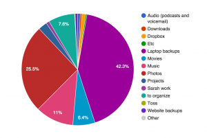 Pie chart of hard drive storage by category