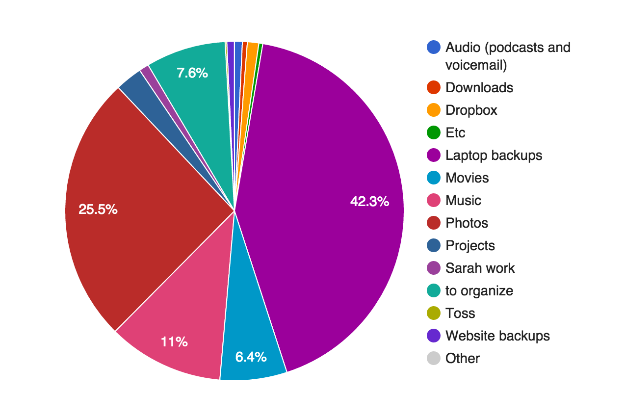 Hard Drive Storage By Category Pie Chart Spudart