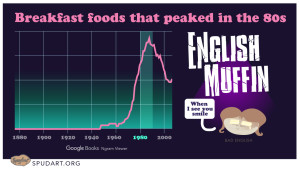 English muffin: food of the 80s