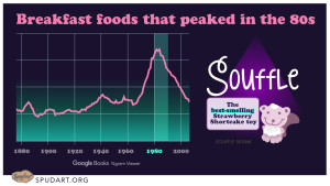 Souffle: breakfast food of the 80s