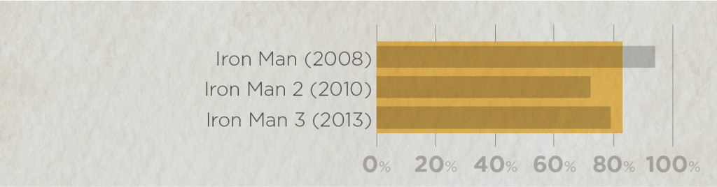 Average ratings of all Iron Man movies: Rotten Tomato scores