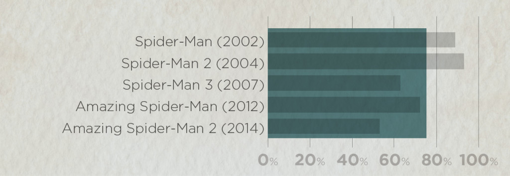 Average ratings of all Spider-Man movies: Rotten Tomato scores