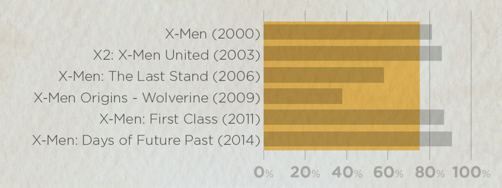 Average ratings of all X-men movies: Rotten Tomato scores