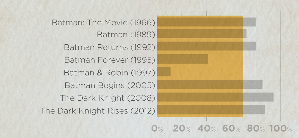 List of Batman movies and their ratings