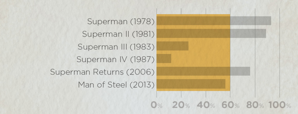 Average ratings of all Superman movies: Rotten Tomato scores