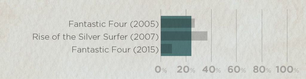 Average ratings of all Fantastic Four movies: Rotten Tomato scores