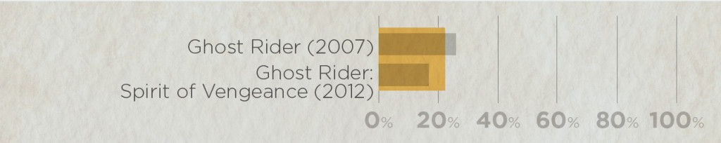 Average ratings of all Ghost Rider movies: Rotten Tomato scores
