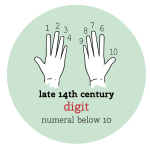 digit: numeral below 10 (late 14th century)