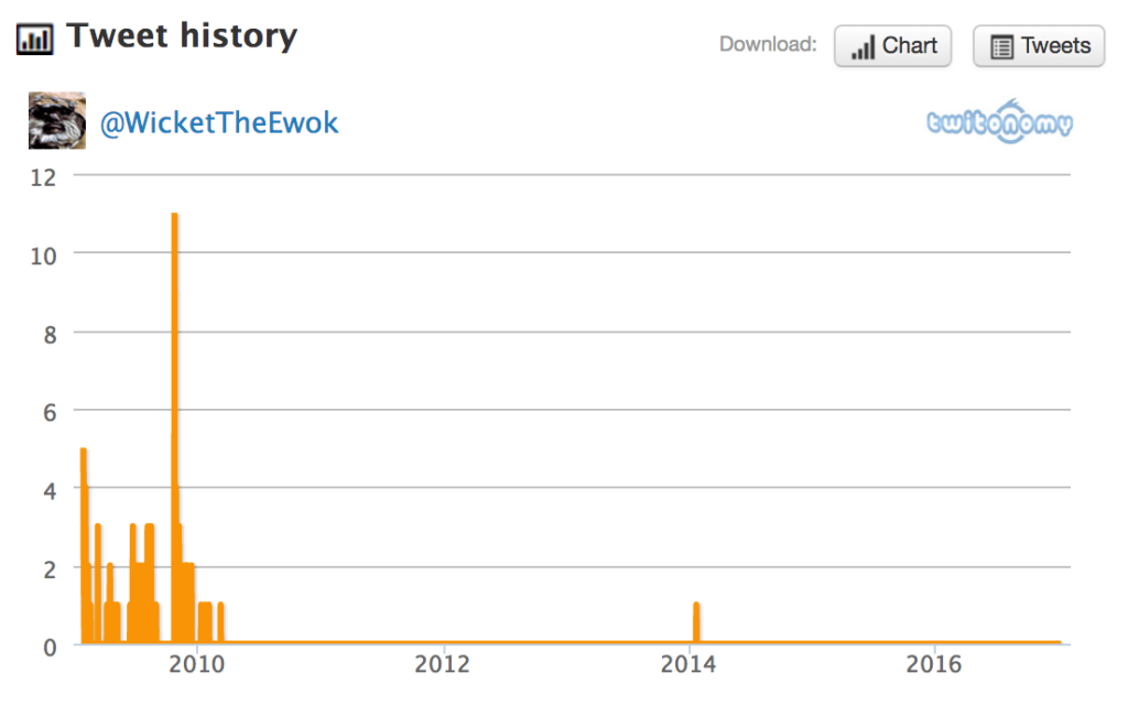 Tweet history for @WicketTheEwok
