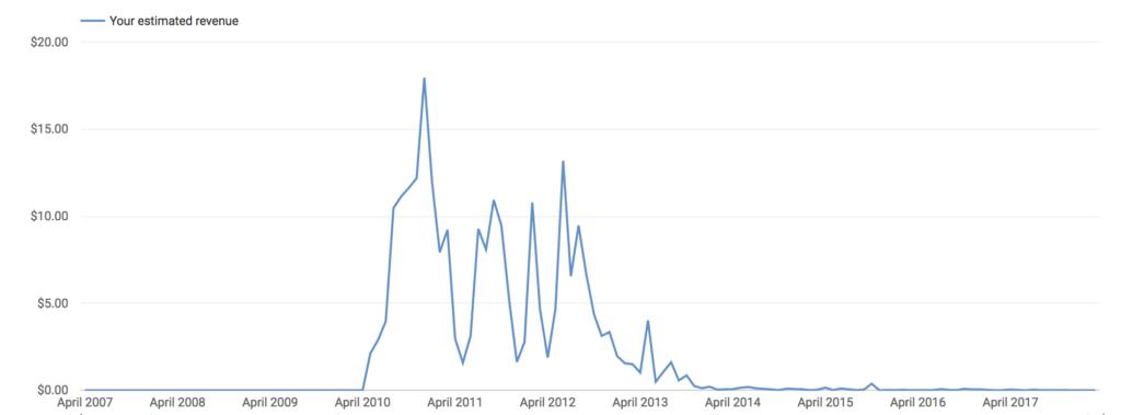 My Youtube lifetime earnings