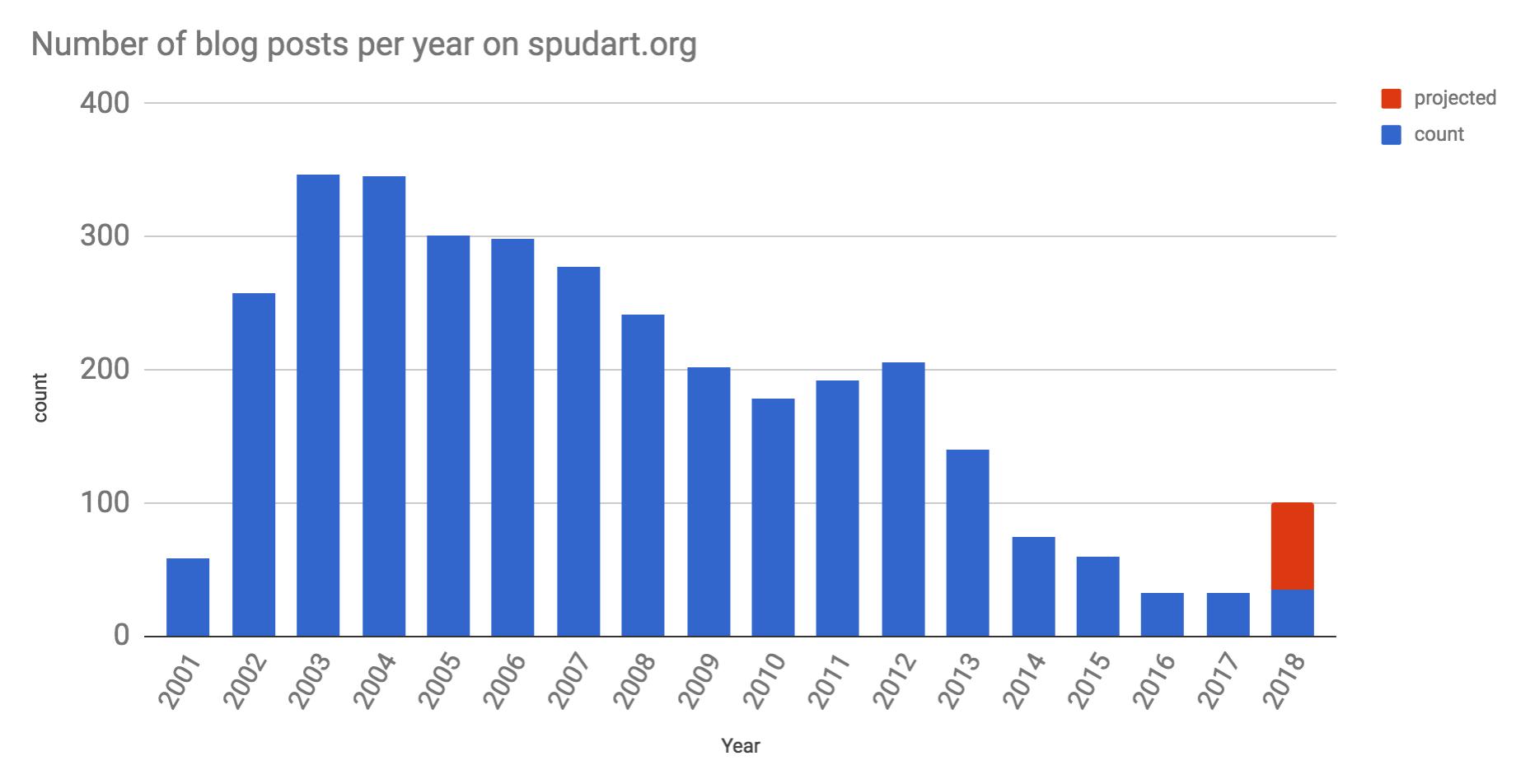 Number of blog posts per year on spudart.org since 2001