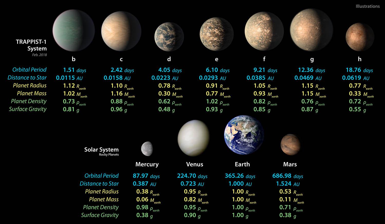 TRAPPIST-1 Planet Data - Feb. 2018