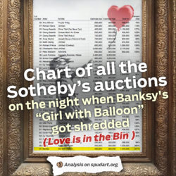 """Chart of all the Sotheby's auctions on the night when Banksy's """"Girl with Balloon"""" got shredded"""