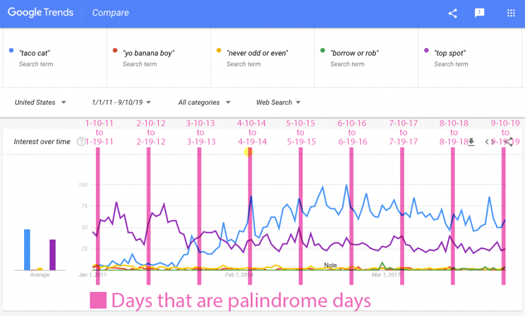Google Trends palindrome days
