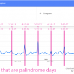 Do searches for palindrome phrases coincide with palindromic days?