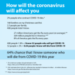 There is a 64% chance that someone I know will die of the coronavirus COVID-19.