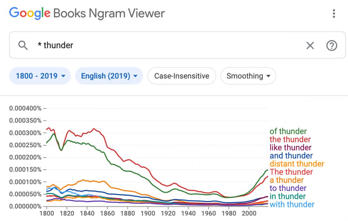google ngram viewer for words before thunder